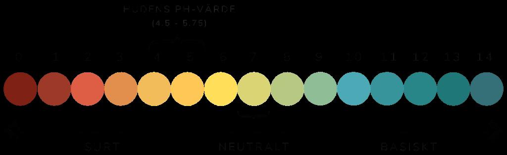 En frisk huds pH-värde ligger mellan 4.5 och 5.75