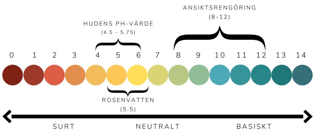 Rosenvatten fungerar som en naturlig ph-balanserande toner